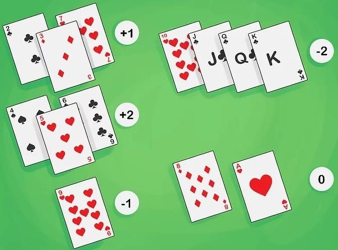 Liczenie kart w blackjacka