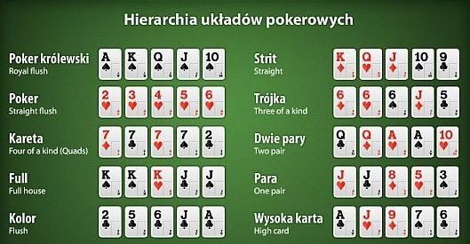 Ręce pokera
