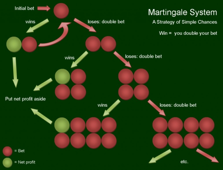 Ruletka strategia Martingale