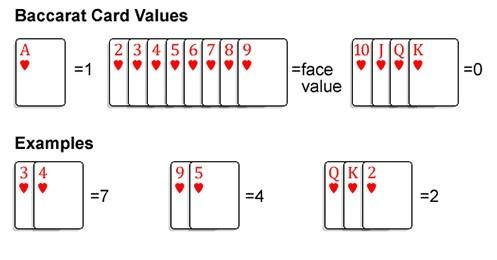 Wartości kart bakarata