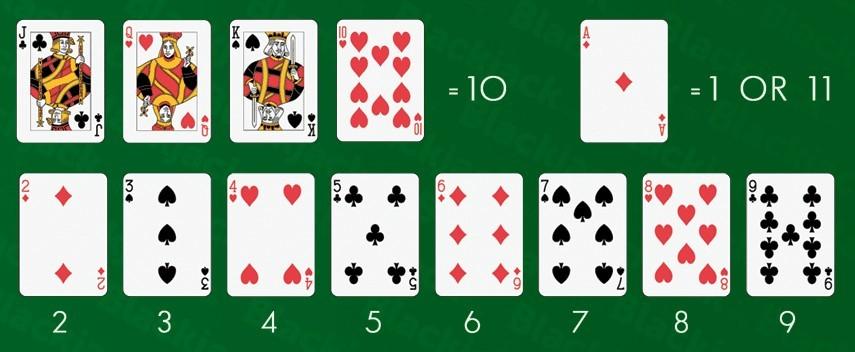 Wartości kart do blackjacka