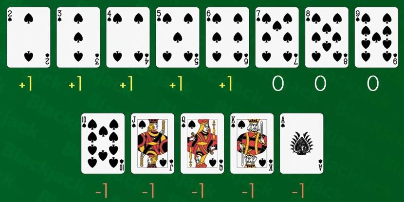Liczenie kart blackjacka
