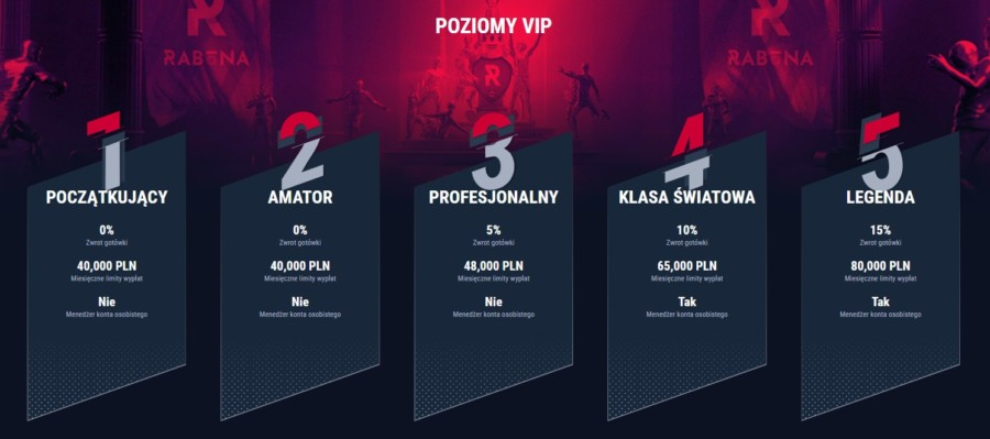 Program VIP kasyna online Rabona