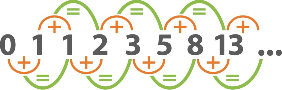 Strategia Fibonacciego w ruletce